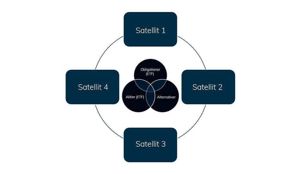 Core-Satellit-(mindre).jpg