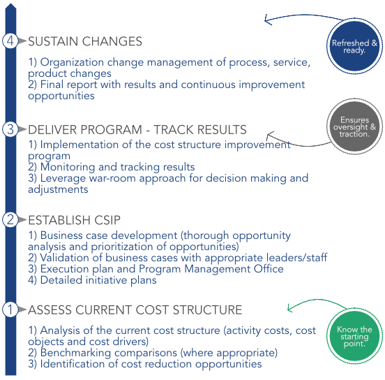Cost Structure Improvement Process.jpg