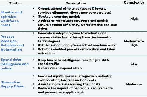 Considerations for effective cost management  — Beniva Group