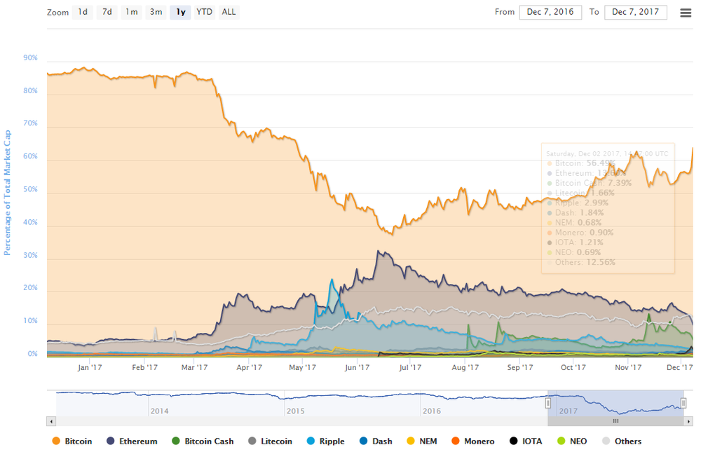 bitcoin_dominance_12072017.png