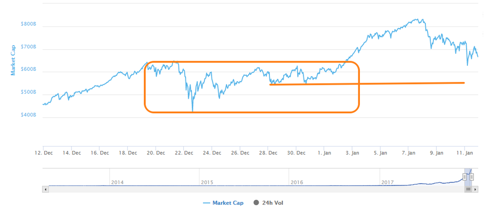 totalmarketcap_01112018.png