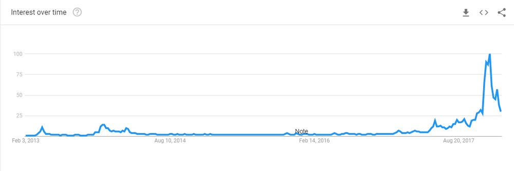 google trends (1/30/2018)