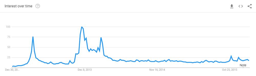 bitcoin_googletrends2.png