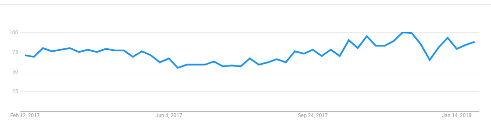"Google Trends: ""cryptography"""