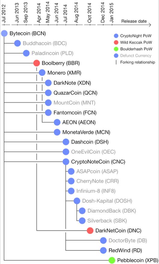 https://en.wikipedia.org/wiki/CryptoNote