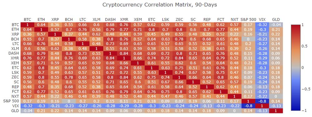 https://www.sifrdata.com/cryptocurrency-correlation-matrix/