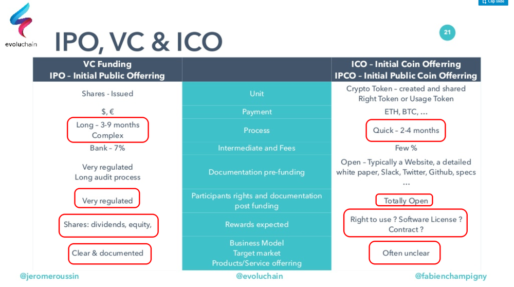 https://www.slideshare.net/evoluchain/blockchain-companies-how-to-launch-an-ico-meetup-by-evoluchain-june-2017