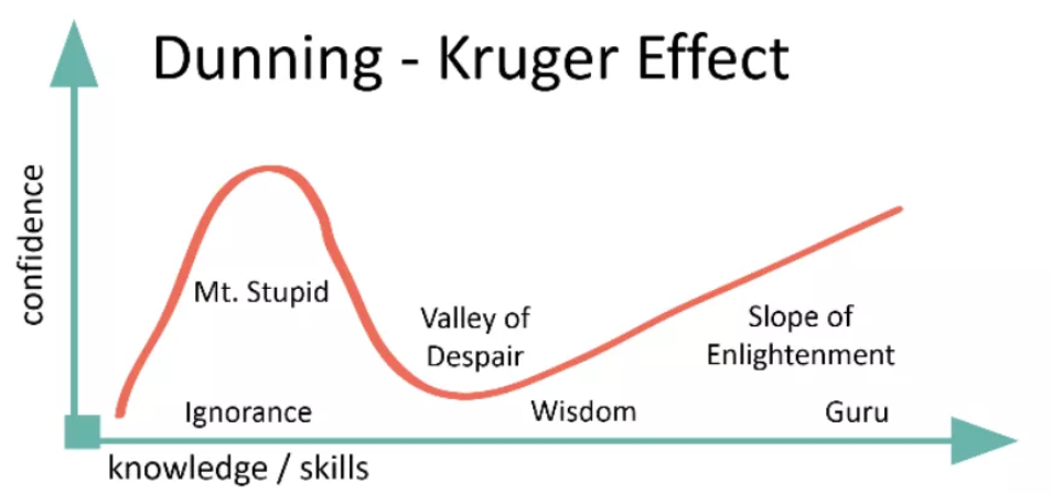https://www.marketcalls.in/trading-lessons/the-dunning-kruger-effect-what-differentiates-novice-and-expert-traders.html