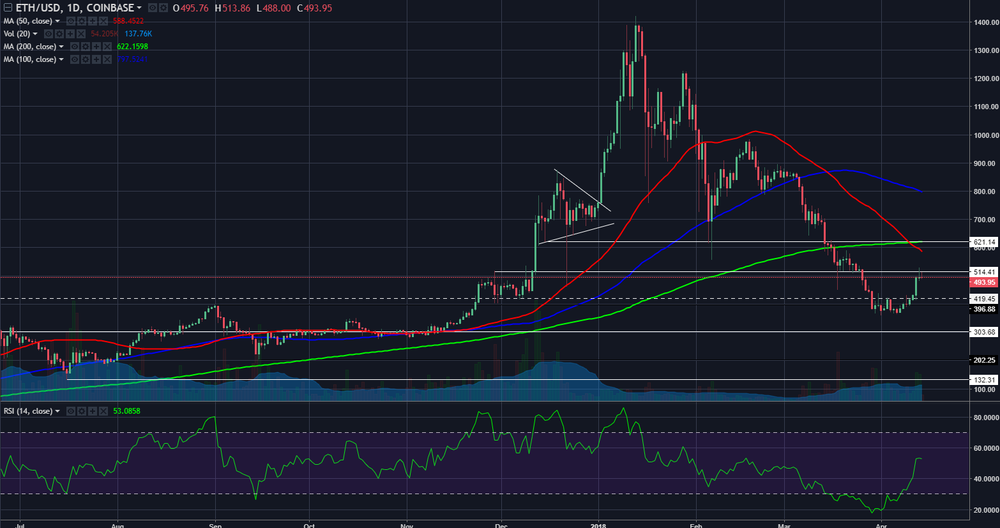 ethusd04142018daily.png