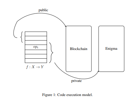 From the white paper: https://enigma.co/enigma_full.pdf