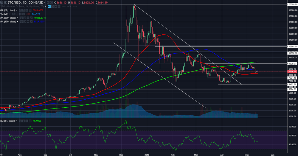 btcusd05132018day.png