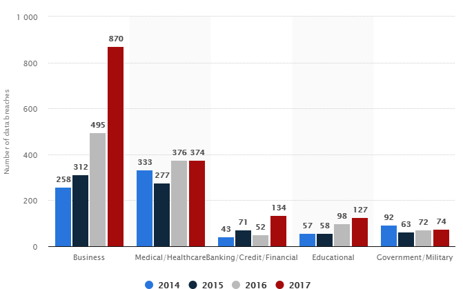 https://www.statista.com/statistics/273572/number-of-data-breaches-in-the-united-states-by-business/