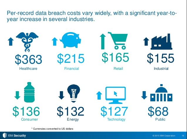https://www.slideshare.net/ibmsecurity/key-findings-from-the-2015-ibm-cyber-security-intelligence-index