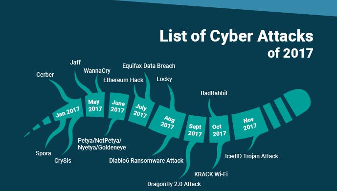http://devilscience.com/types-of-cyber-attacks/