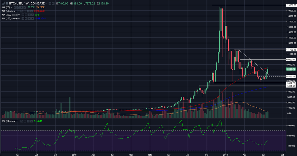 btcusd07282018weekly.png