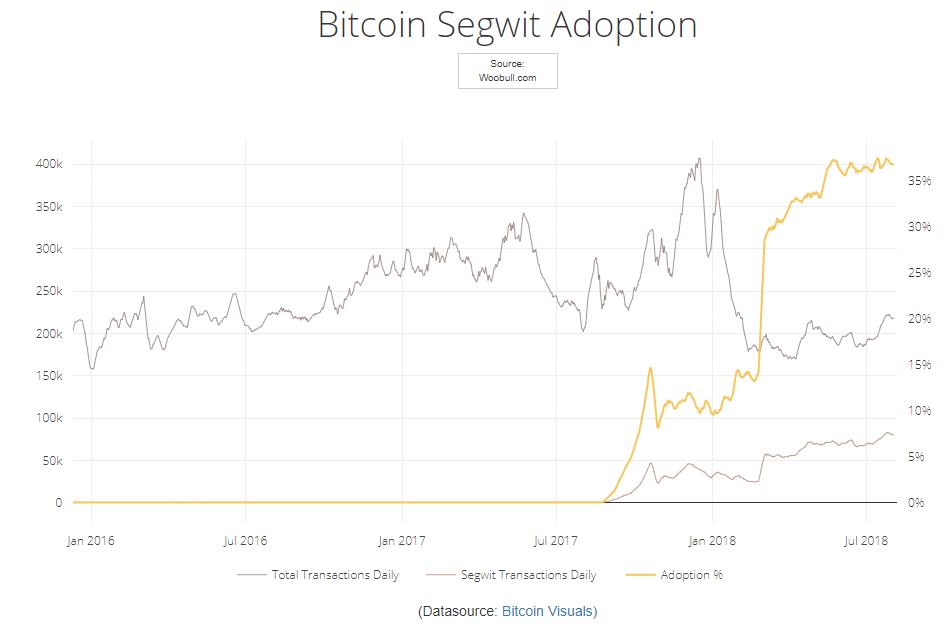 http://charts.woobull.com/bitcoin-segwit-adoption/