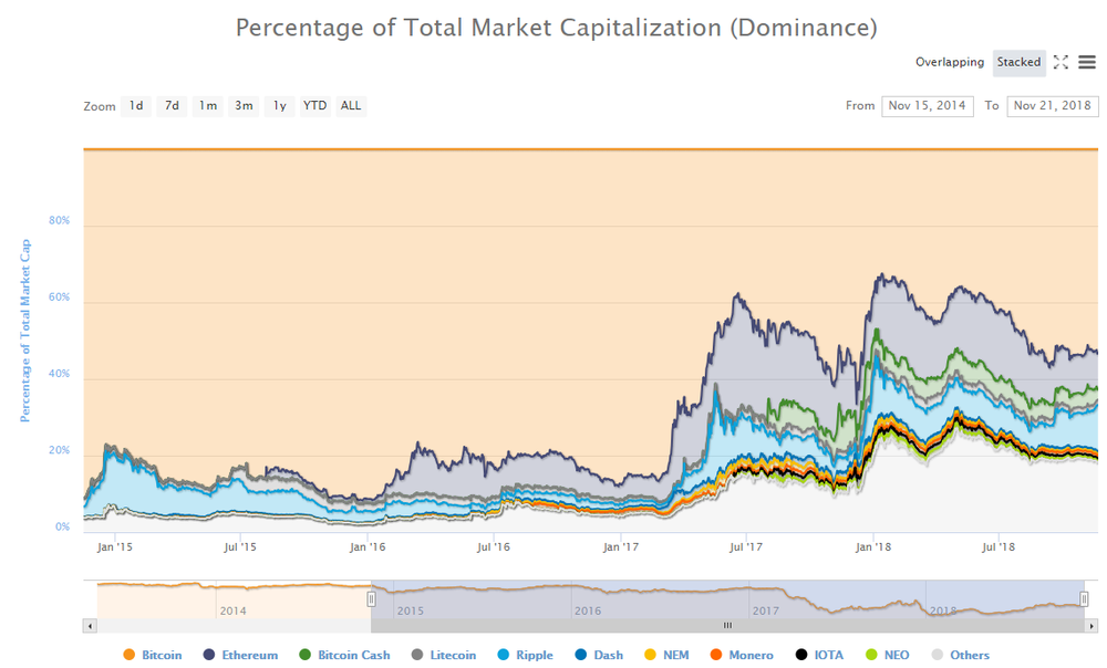 https://coinmarketcap.com/charts/