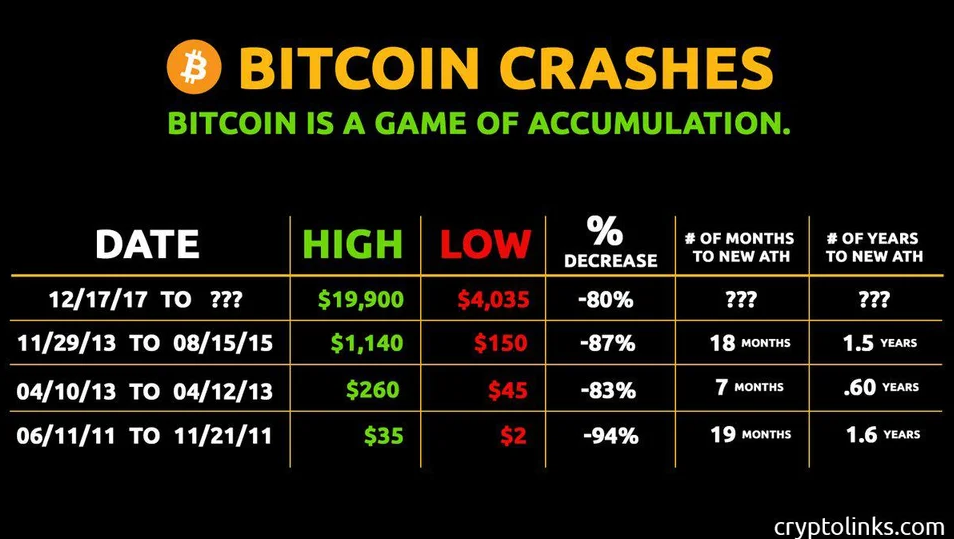BTC crashes have been common as it continues to grow in different size of hype/crash cycles.