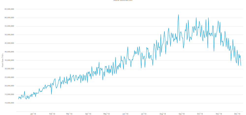 https://www.blockchain.com/en/charts/hash-rate