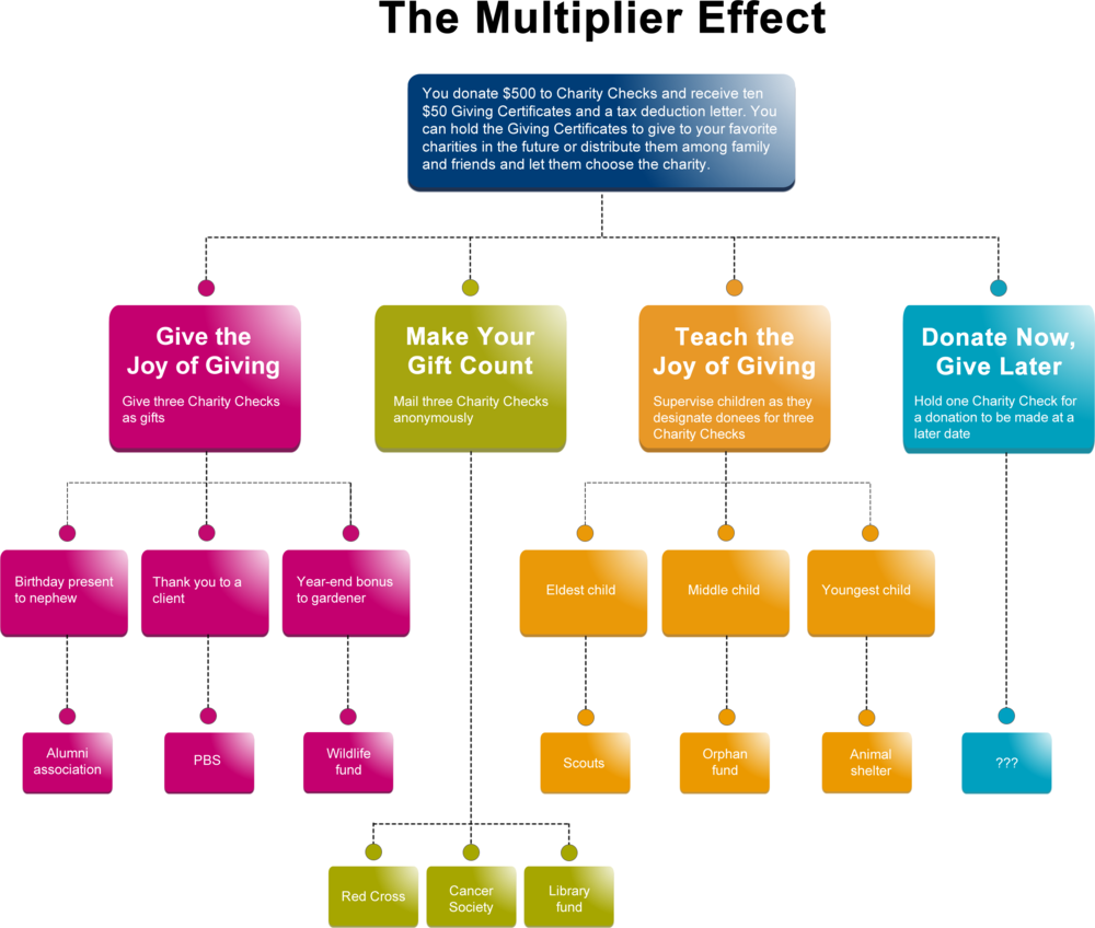 The Multiplier Effect.png