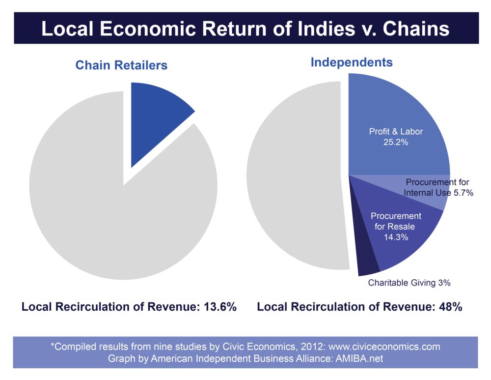 Local-Economic-Return-Multiplier-Graphs-01.png