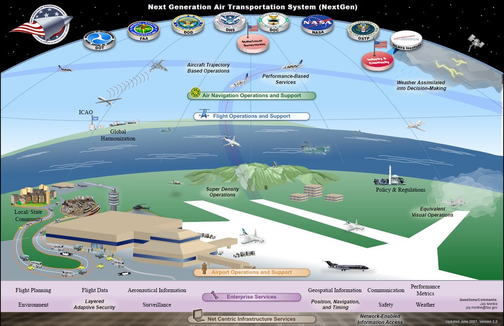 Next Generation Air Transport System (NextGen): https://www.nasa.gov/topics/aeronautics/features/8q_nextgen.html