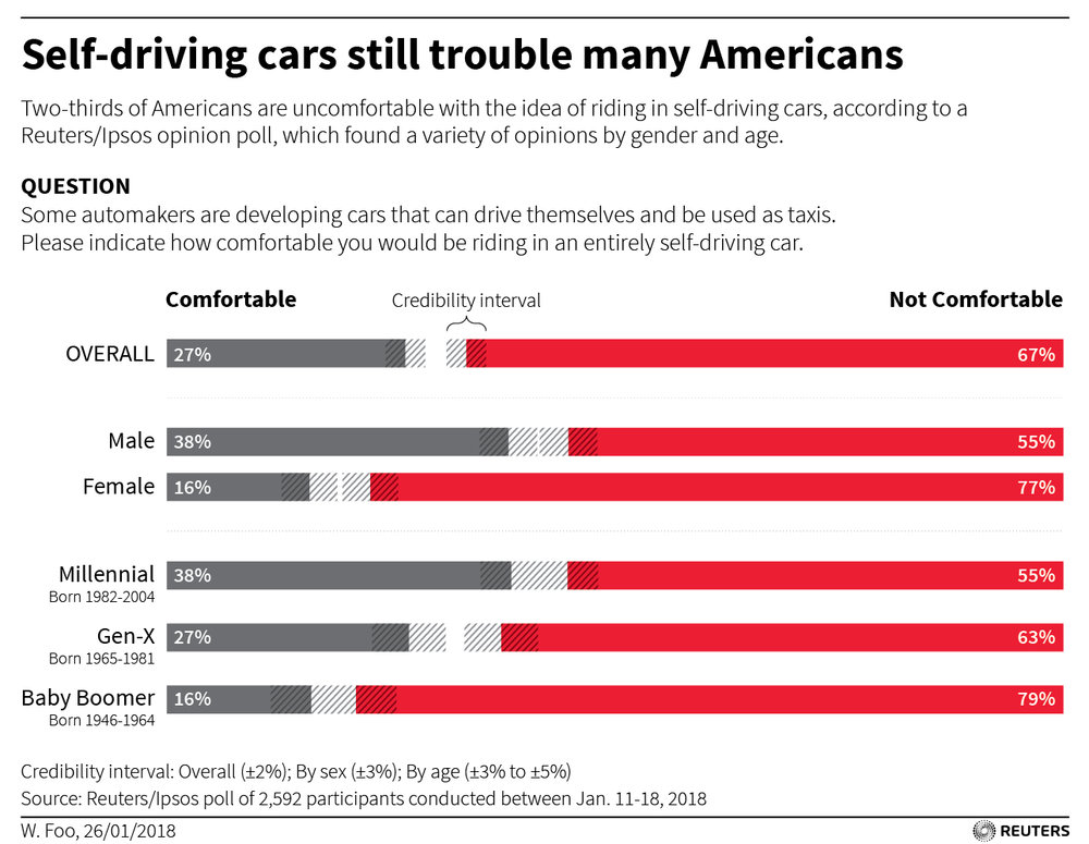 Image source: http://fingfx.thomsonreuters.com/gfx/rngs/AUTO-SELFDRIVING-SURVEY/010060NM16V/AUTO-SELFDRIVING-SURVEY.jpg