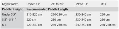paddler chart.jpg