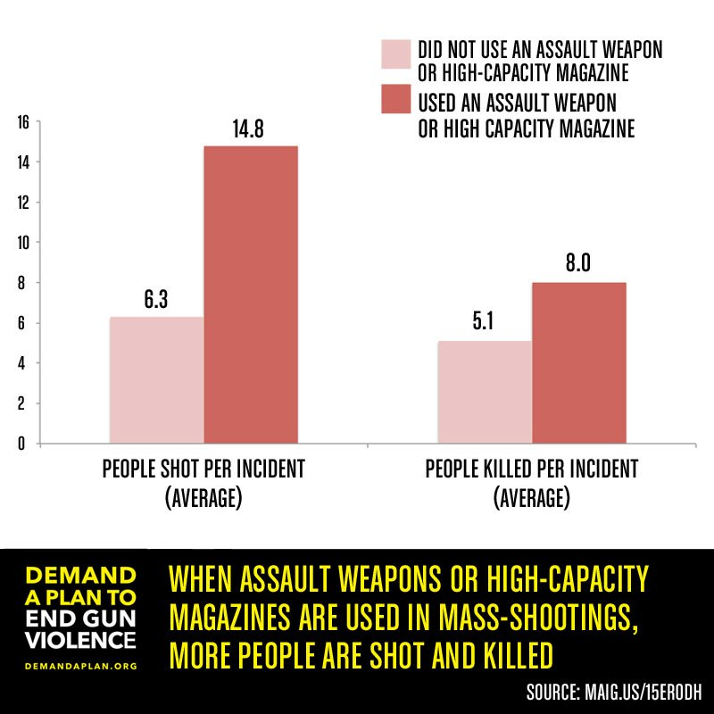 assaultweapons