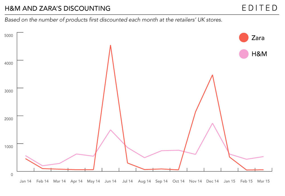 HM-Zara-retail-calendar-discounting Graph.jpg