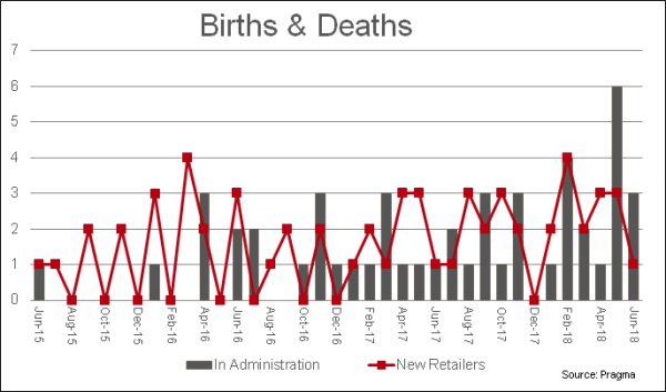 Retailer Births and Deaths