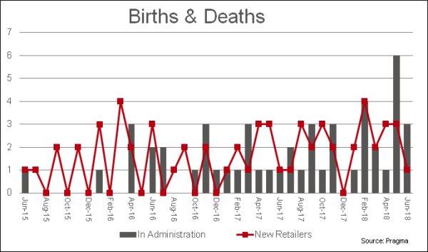 Retailer Births and Deaths