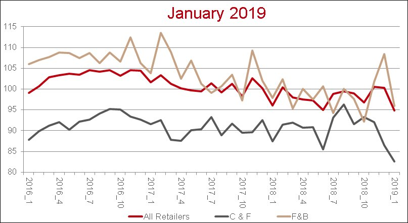 Retail News Index January 2019