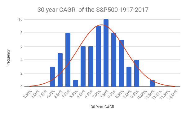 Normal distribution of the 30 year CAGR of the S&P500 1917-1987