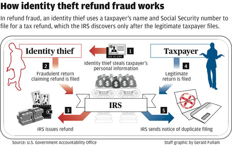 A New Way To Report Tax Identity Theft Nebula Consulting