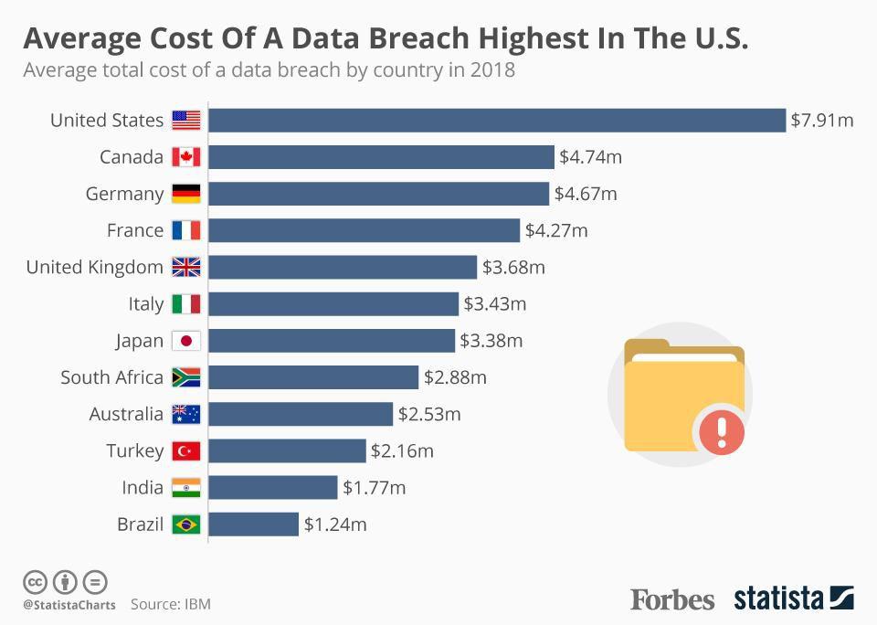 data-breach-cost.jpg