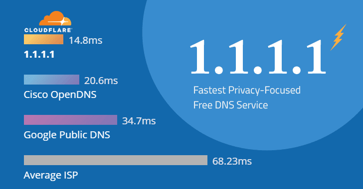 cloudflare-dns.png