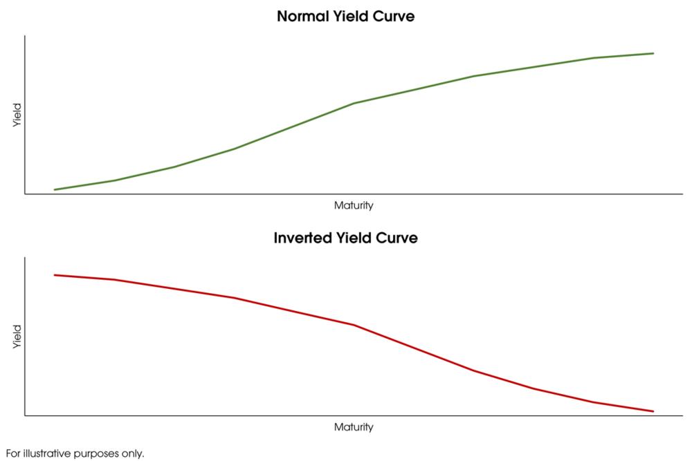 yieldcurve.png