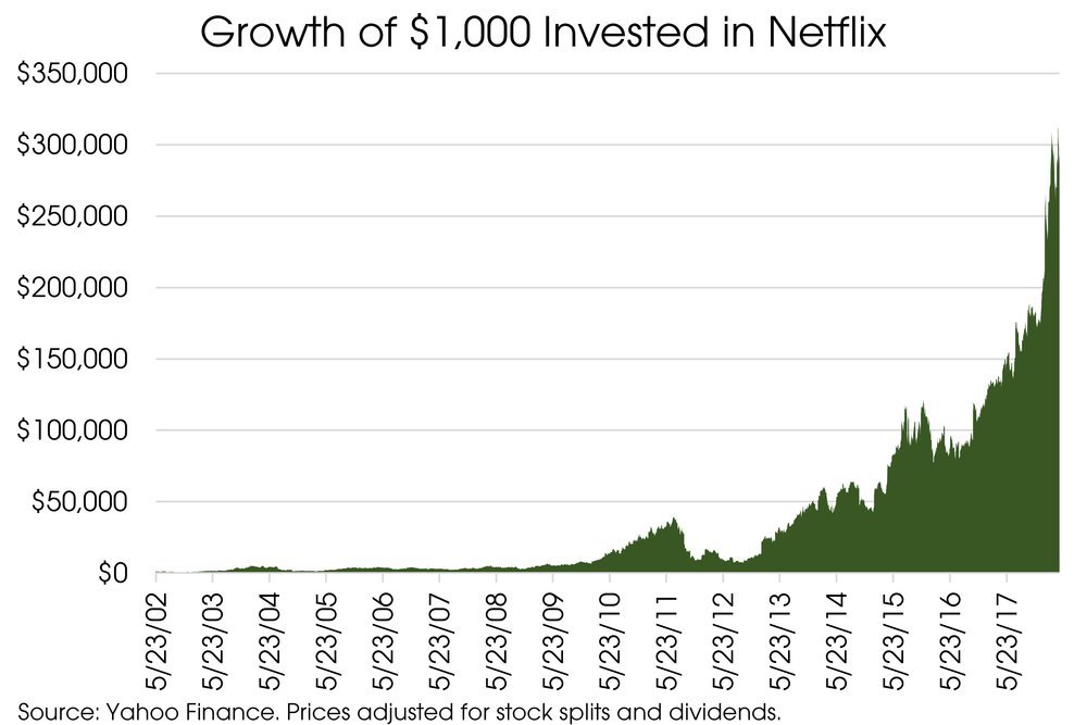 04302018_Growth of Netflix.png
