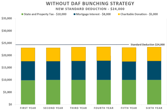 06112018_Without DAF Bunching Strategy.png