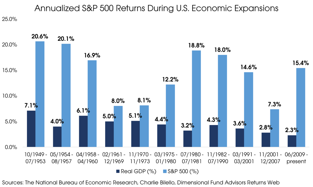 08132018_Annualized Stock Market Returns During US Economic Expansions.png