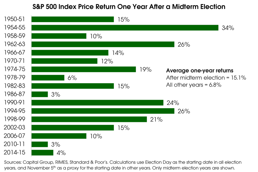 10012018_SP500 Index After Midterms.png
