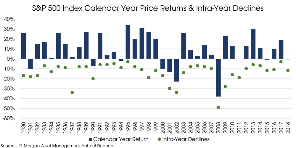 10292018_Intrayear Declines.png