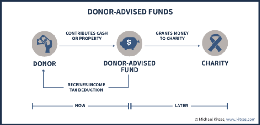 12032018_Donor Advised Fund.png