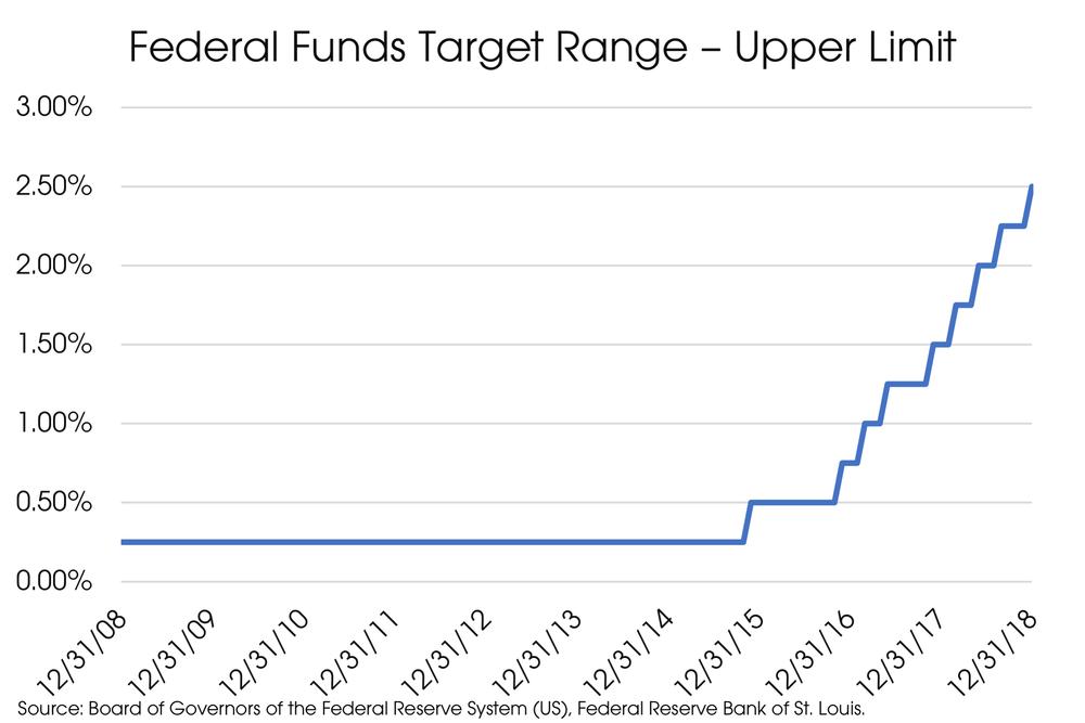 Federal Funds Target Range.png