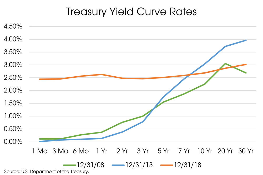 Treasury Yield Curve Rates.png