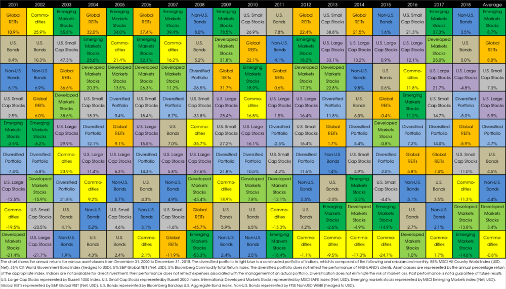 01282019_periodic table of annual returns.png