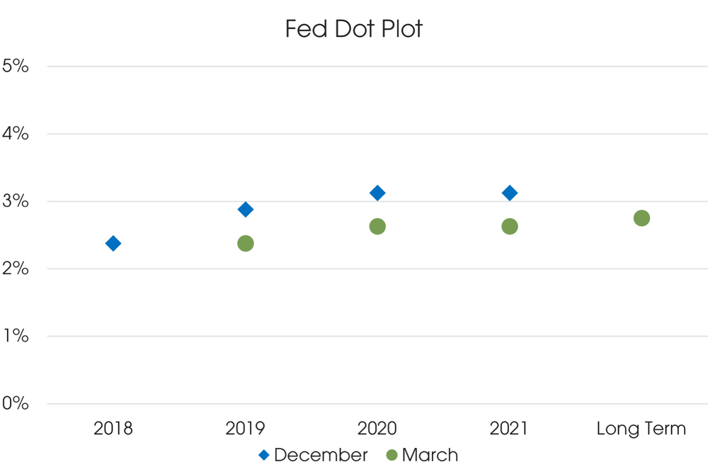 04082019_Fed Dot Plot.png