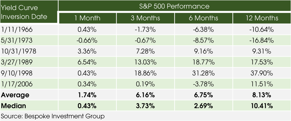 04082019_Stock Performance After Yield Curve Inversion.png
