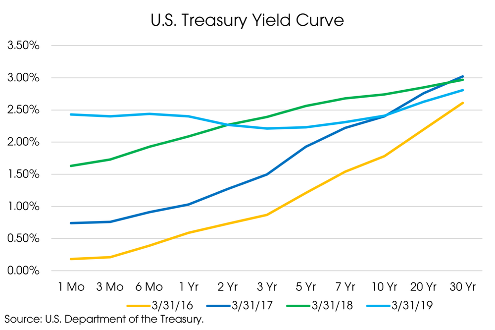 04082019_Yield Curves.png
